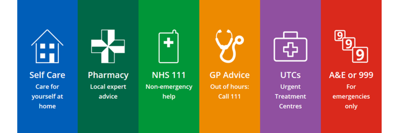 Self care: care for yourself at home, Pharmacy: local expert advice, NHS111: Non-emergency help, GP Advice: Out of hours - call 111, UTCs: Urgent treatment Centres, A&E or 999 for emergencies only